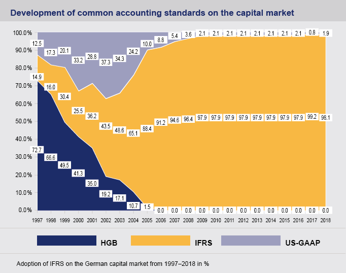 Development of common accounting standards on the capital market until 2018